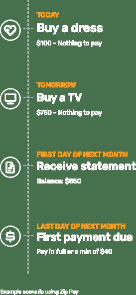 How zip works timeline
